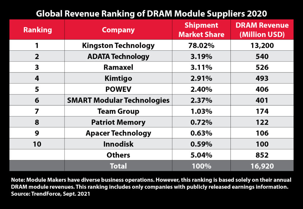 Kingston Technology Remains Top DRAM Module Supplier for 2020